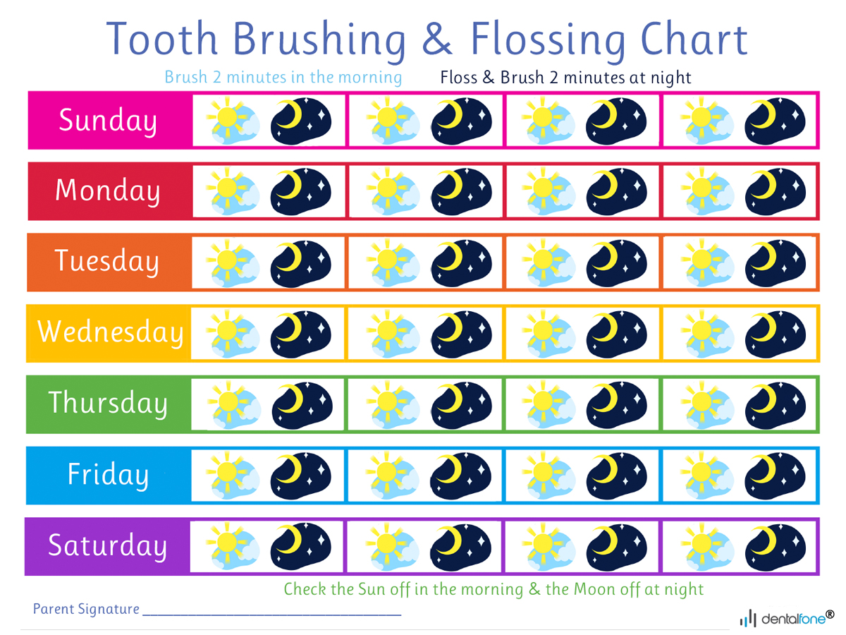 Brushing Chart Image